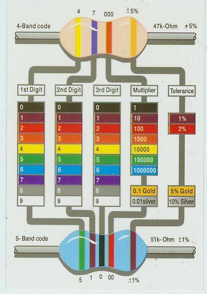 Cara Membaca Gelang Warna Resistor Chanshue S Blog